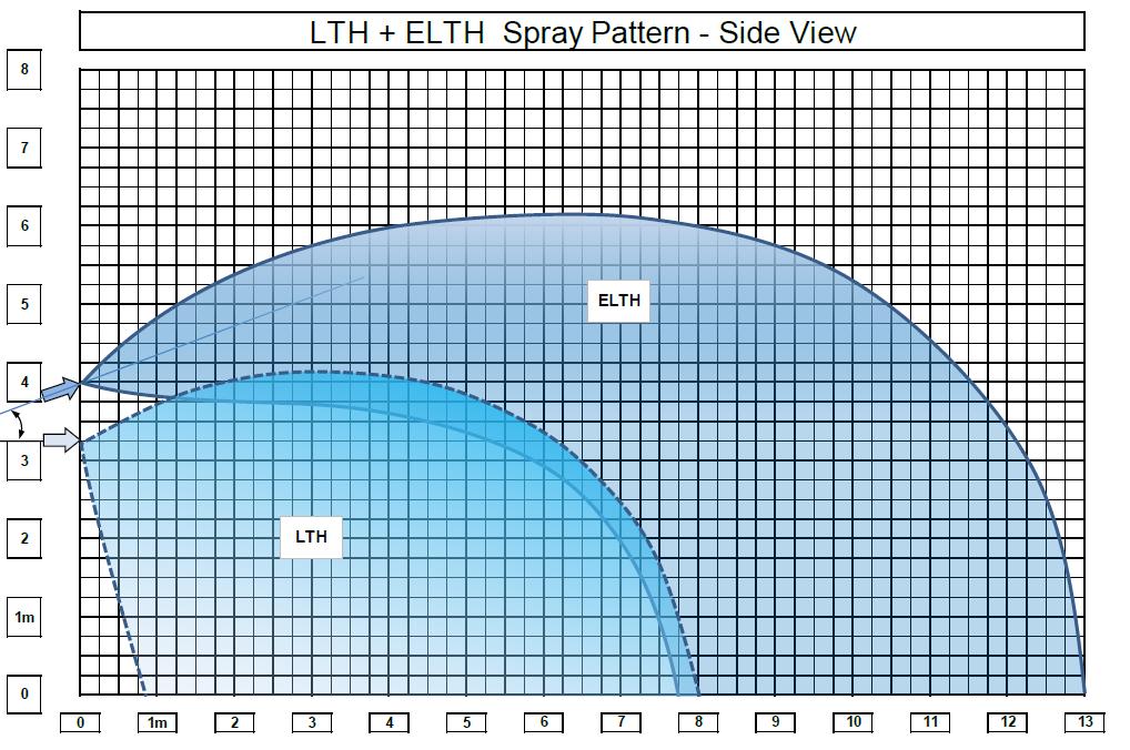 Atrium LTH+ELTH